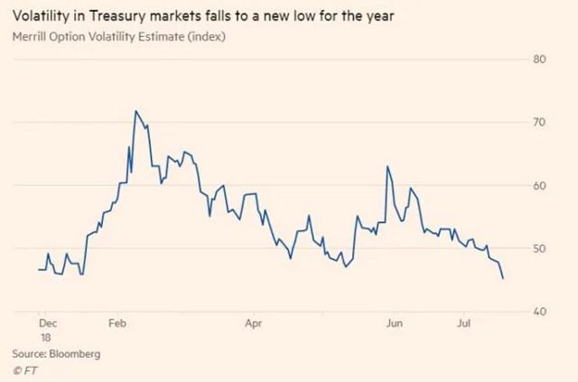 volatilita-mercati-obbligazionari-2018