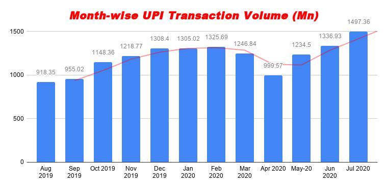 monthwise UPI Volume India