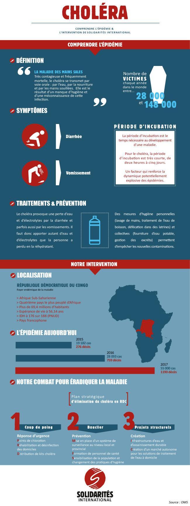 Cholera Epidemie Intervention RDC