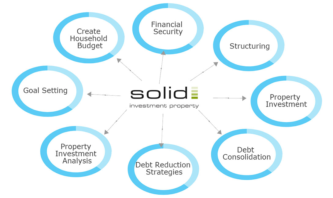Solid Investment Property Services chart