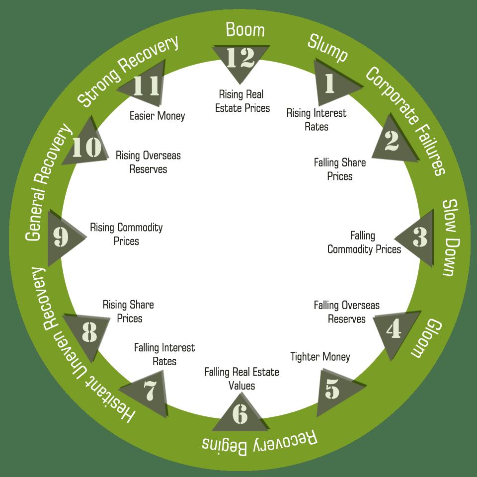 economic-clock