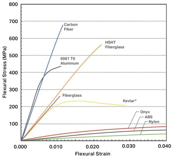 Markforged Stress Strain Graph