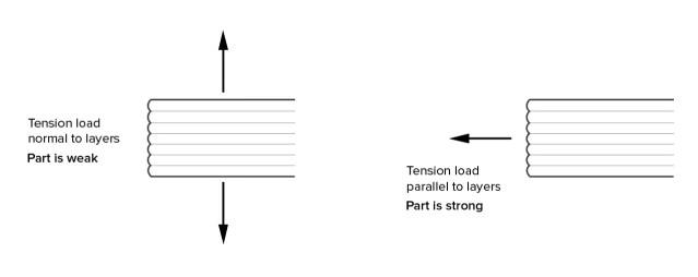 anisotropic-properties