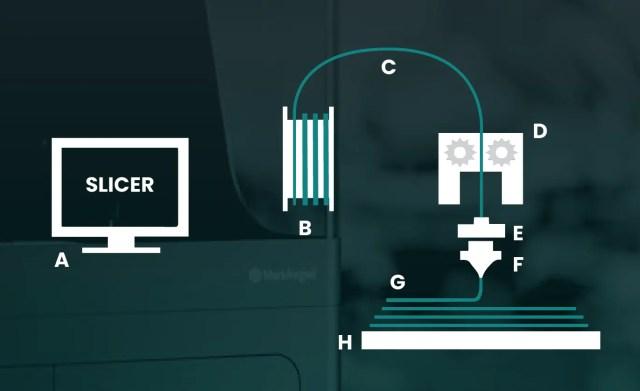 FDM-Printing Process