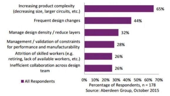 Top Challenges in PCB design - Nano Dimension