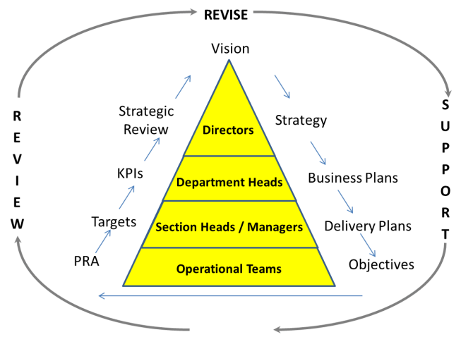 Organisational Alignment Model