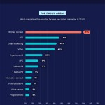 The 2019 State of Content Marketing [Infographic]