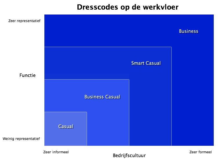 dresscode sollicitatiegesprekken