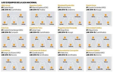 Los doce equipos de la Liga Nacional