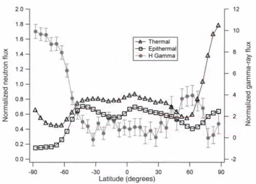 espectroscopia gama en marte por latitud