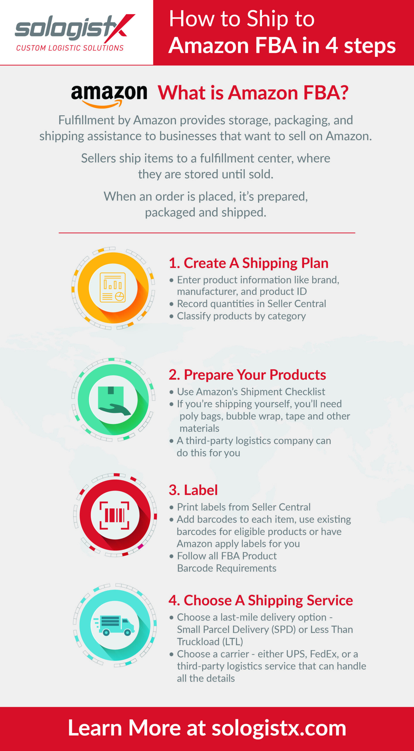 Infographic describing the steps to shipping to Amazon FBA warehouses.