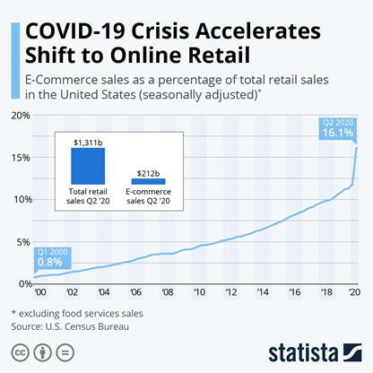 Statista chart on COVID-19's affect on online retail trends.