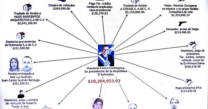 Así operaba la sofisticada red liderada por Mauricio Funes para extraer fondos públicos