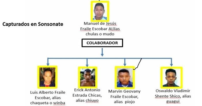Capturan a pandilleros en Sonsonate buscados por homicidio y extorsión