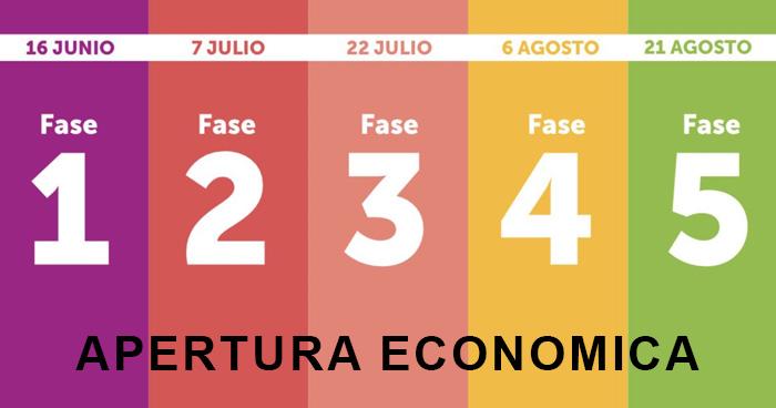 Estas son las cinco fases de Reactivación Económica