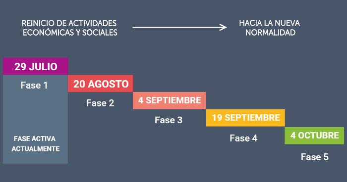 Gobierno retrasa hasta el 20 de agosto la segunda fase de la reapertura económica