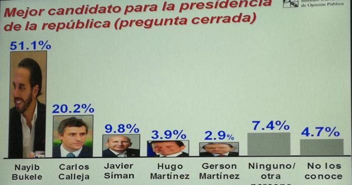 Nayib Bukele es el mejor candidato presidencial, según encuesta UCA