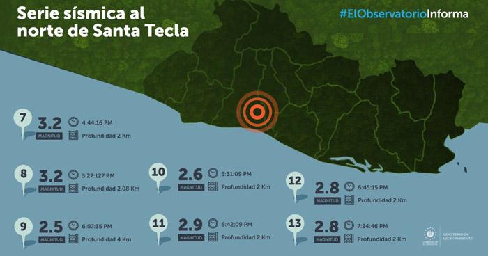 Contabilizan 86 sismos al norte de Santa Tecla, 15 sentidos por la población
