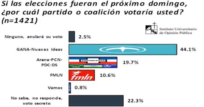 Encuesta UCA: Nayib Bukele y GANA se posicionan 24.4 puntos arriba que Carlos Calleja y ARENA