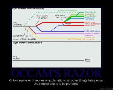Occams Razor - The Evolution of Christianity