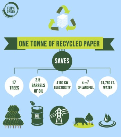 Paper Recycling Infographics - Sustainability Within The Print Industry