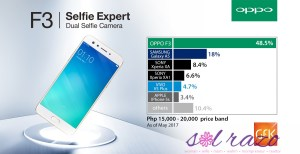 OPPO F3 tops smartphones with a 15-20K price range