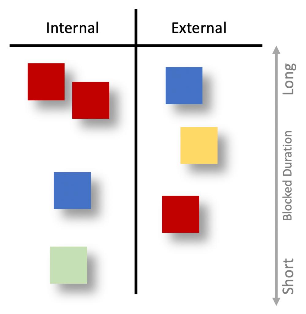 blocker grouping analysis