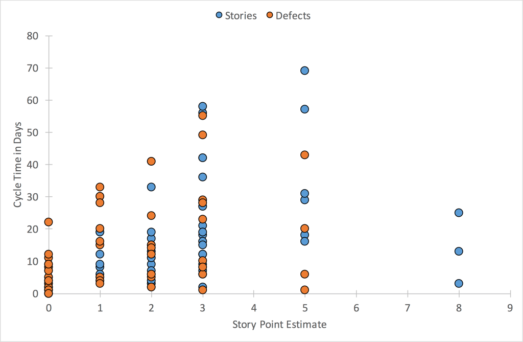 story size and cycle time scatter