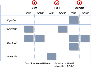 kanban class of service by swim lane