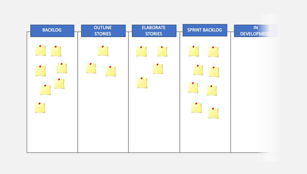 Product backlog management