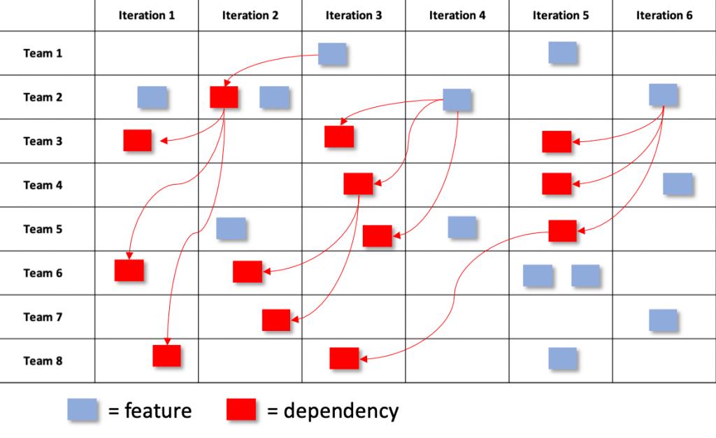 program dependency board