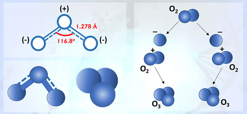 About Ozone Molecule Sobre o ozono molécula