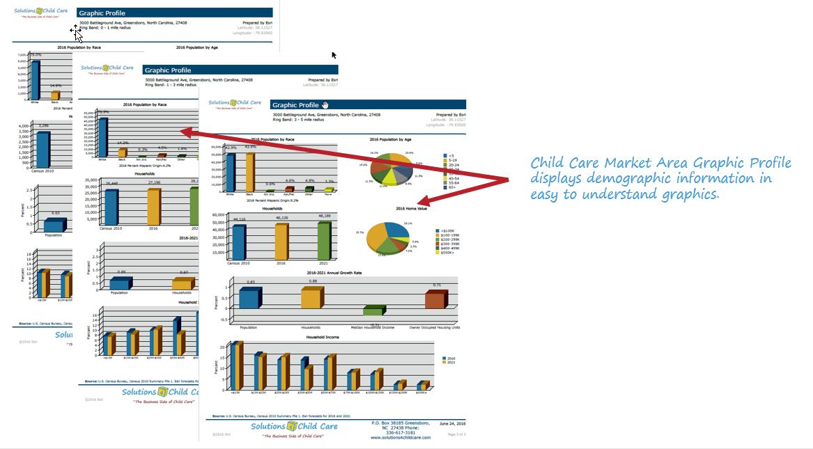 Child Care Market Area Graphic Profile