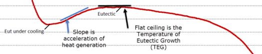 Acceleration of heat regeneration