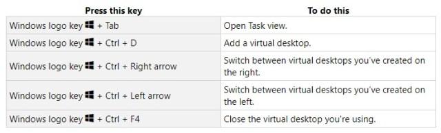 Basic Window Shortcut Keys
