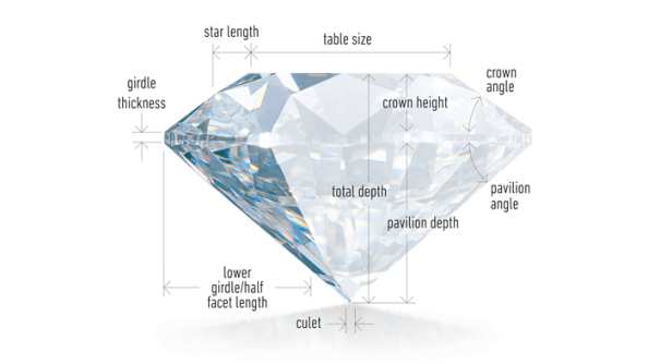 GIA Diamond Cut Chart