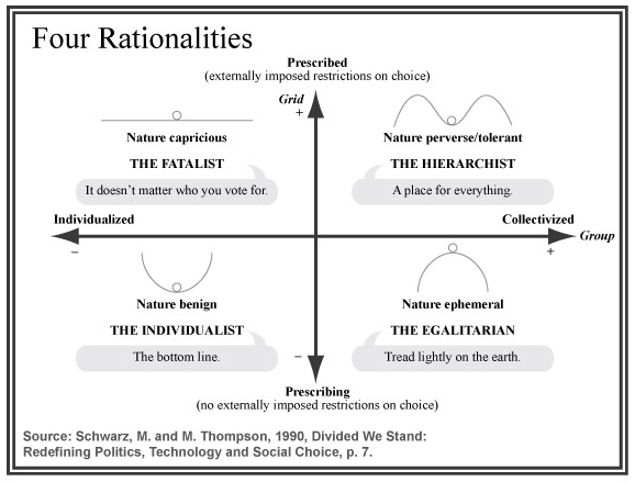 Path of Change & Cultural Theory