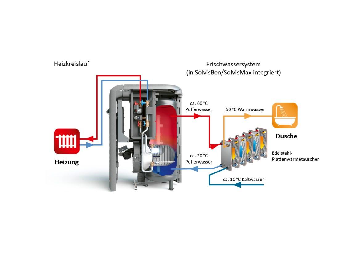 Solvis Frischwassersystem
