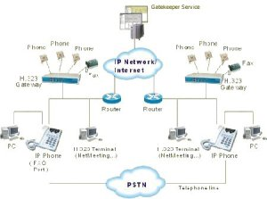 VoIP  Introduction to Voice over IP | Solwise Ltd