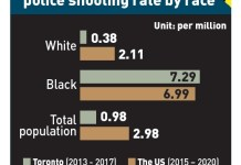 """Black citizens """"over-represented"""" in Toronto police arrests, shootings"""