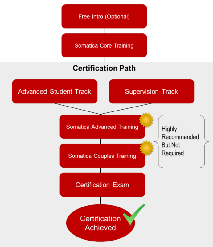 Certification Track Flow Chart