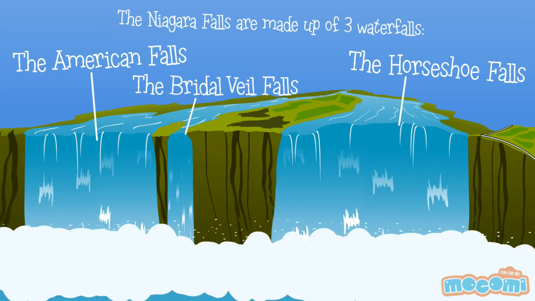 Cave Of The Winds Niagara Falls Usa Somethingjam