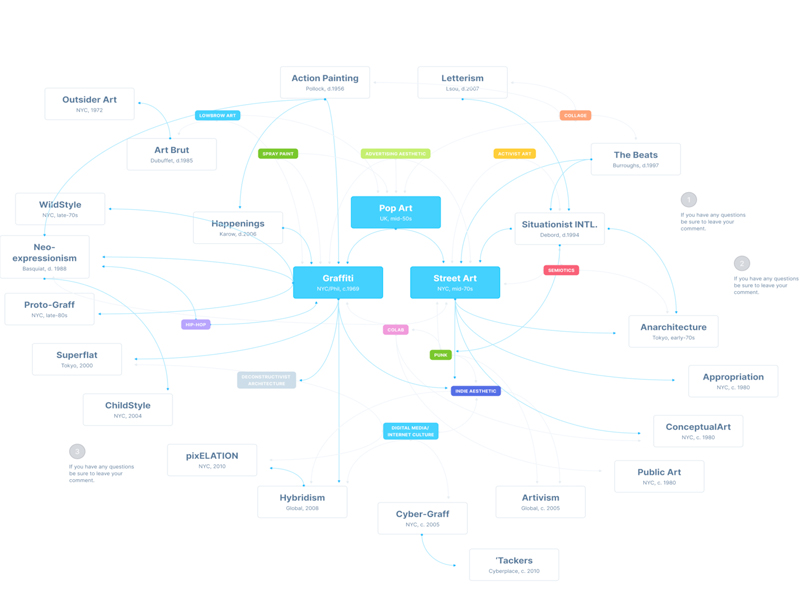 Ux Flow Free Library