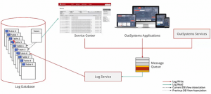 outsystems analytics tools