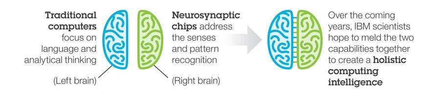 Explicación de IBM sobre sus nuevos chips.