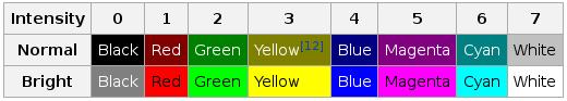 Tabla de colores para C
