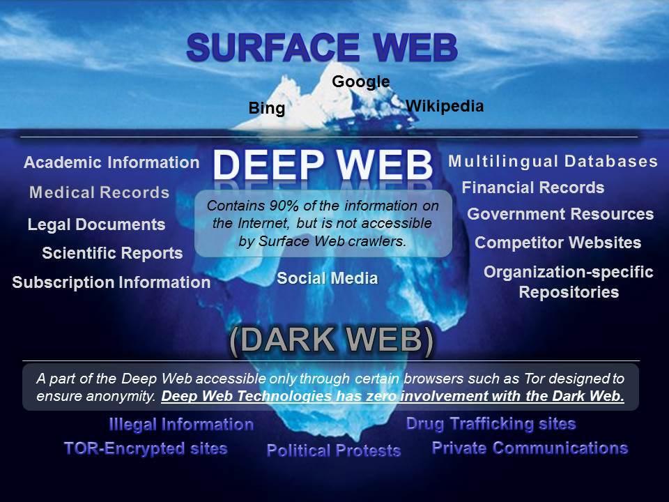 posible mapa de la deep web