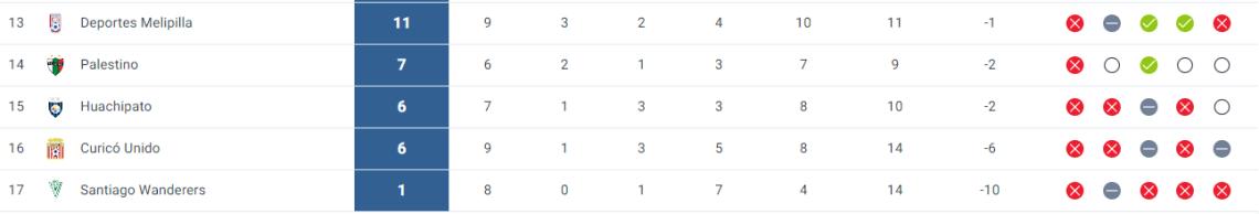 Tabla de posiciones: Colo Colo deberá remontar para ser líder