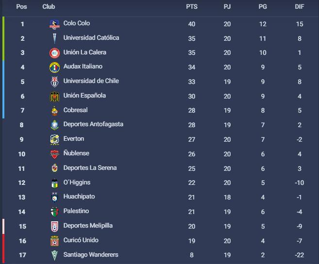 Tabla de posiciones Campeonato Nacional