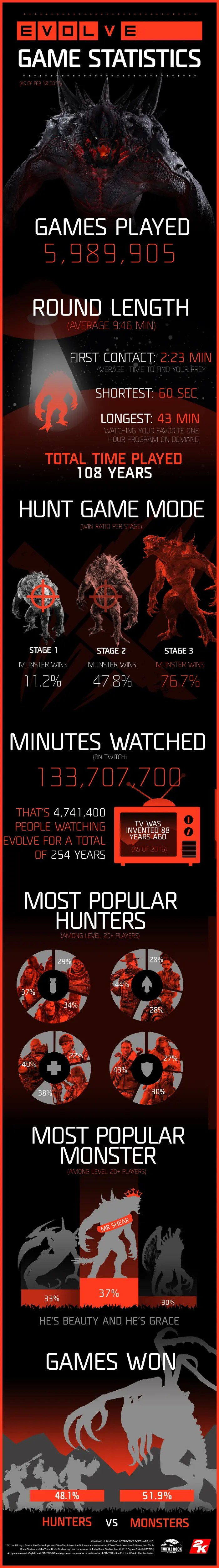 2K_EVOLVE_LAUNCH_INFOGRAPHIC1